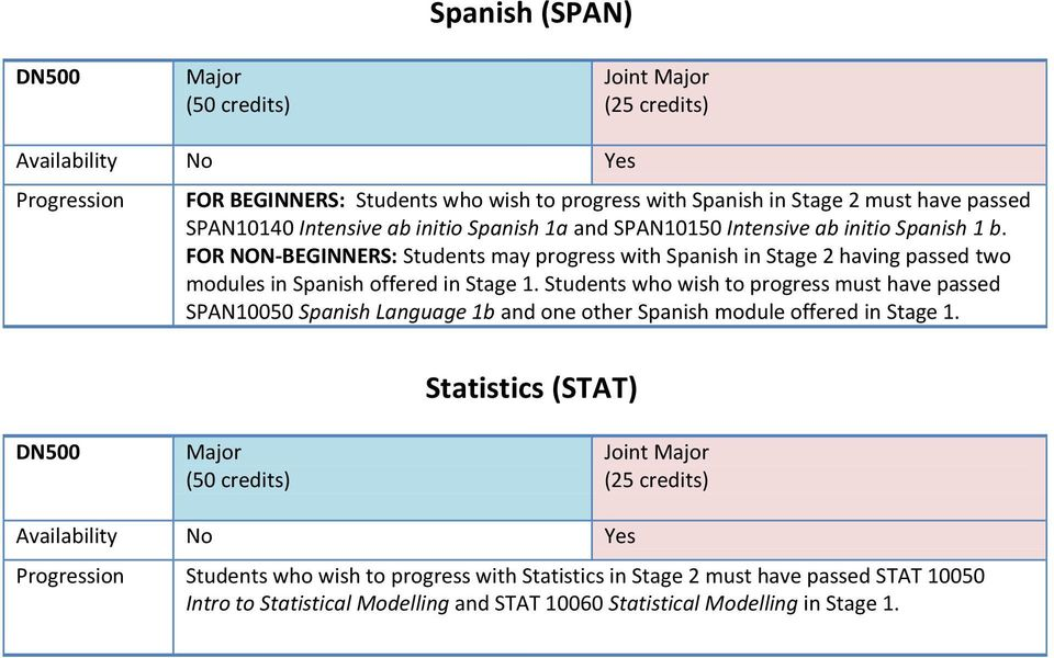 FOR NON-BEGINNERS: Students may progress with Spanish in Stage 2 having passed two modules in Spanish offered in Stage 1.