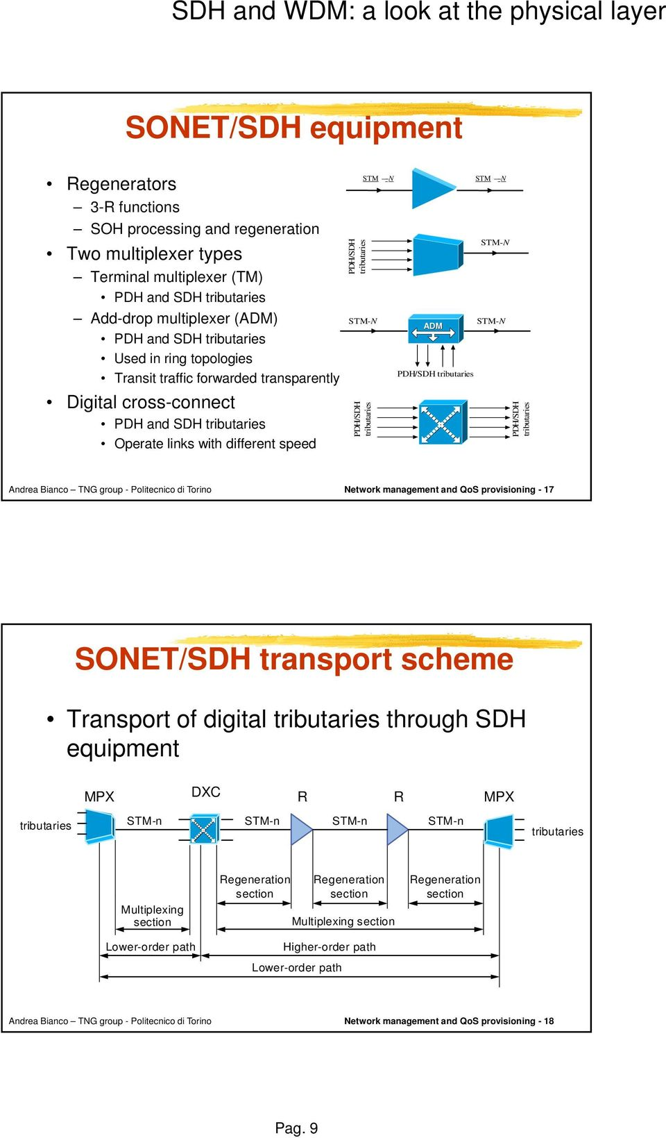 tributaries STM - N ADM PDH/SDH tributaries STM - N STM-N STM-N PDH/SDH tributaries Network management and QoS provisioning - 17 SONET/SDH transport scheme Transport of digital tributaries through