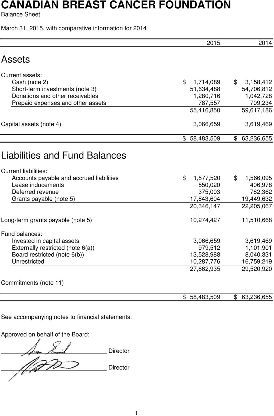 63,236,655 Current liabilities: Accounts payable and accrued liabilities $ 1,577,520 $ 1,566,095 Lease inducements 550,020 406,978 Deferred revenue 375,003 782,362 Grants payable (note 5) 17,843,604