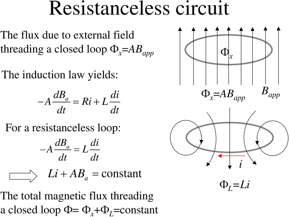 dt di dt For a resistanceless loop: Li + AB a = constant The total magnetic