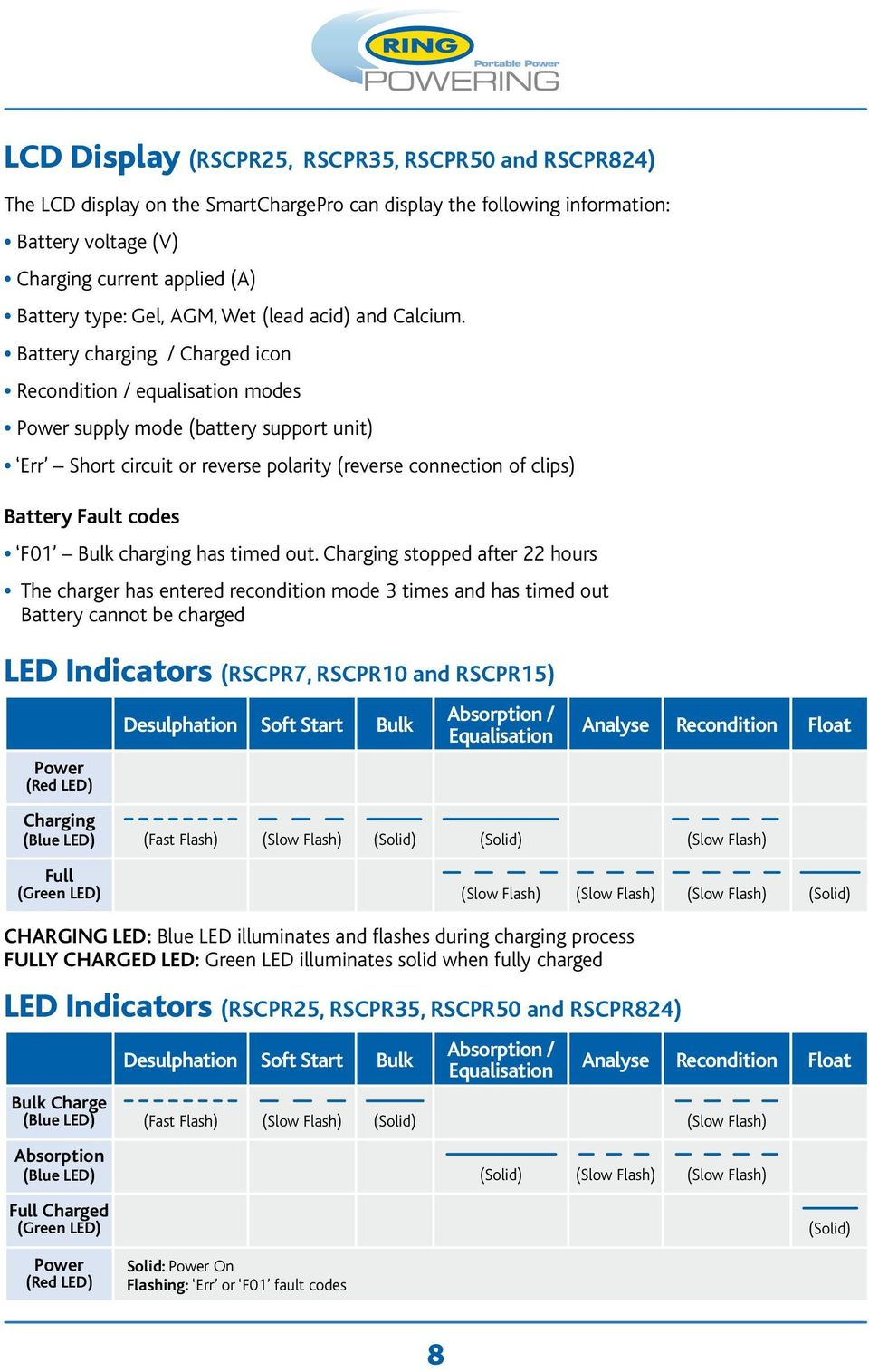 Battery charging / Charged icon Recondition / equalisation modes Power supply mode (battery support unit) Err Short circuit or reverse polarity (reverse connection of clips) Battery Fault codes F01