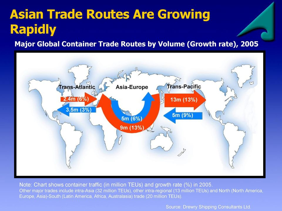 Other major trades include intra-asia (32 million TEUs), other intra-regional (13 million TEUs) and North