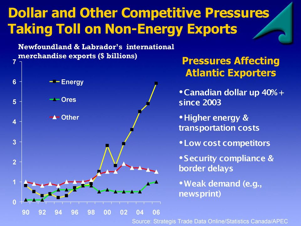 up 40%+ since 2003 4 3 2 Other Higher energy & transportation costs Low cost competitors Security compliance &