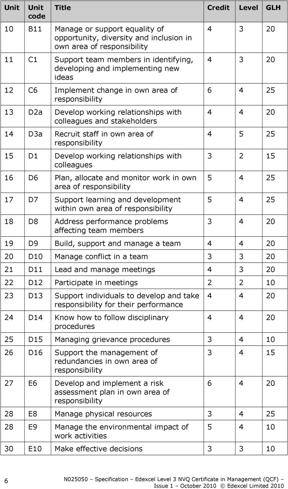 D1 Develop working relationships with colleagues 16 D6 Plan, allocate and monitor work in own area of responsibility 17 D7 Support learning and development within own area of responsibility 18 D8