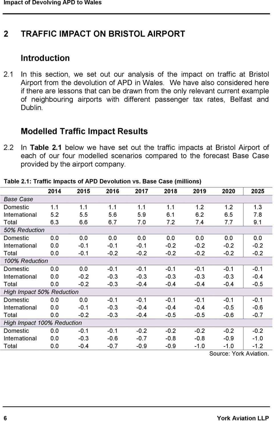 Modelled Traffic Impact Results 2.2 In Table 2.