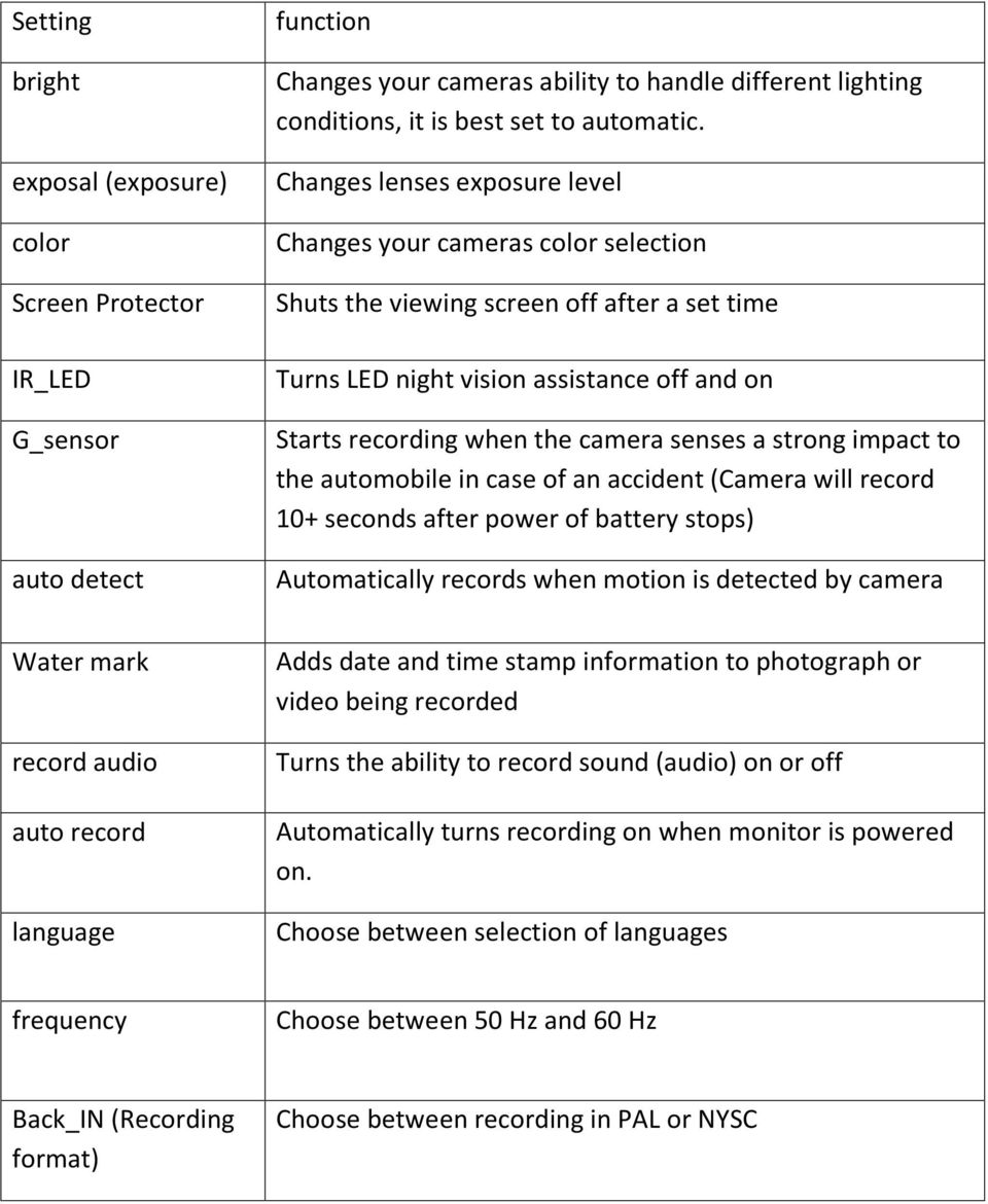 strong impact to the automobile in case of an accident (Camera will record 10+ seconds after power of battery stops) Automatically records when motion is detected by camera Water mark record audio