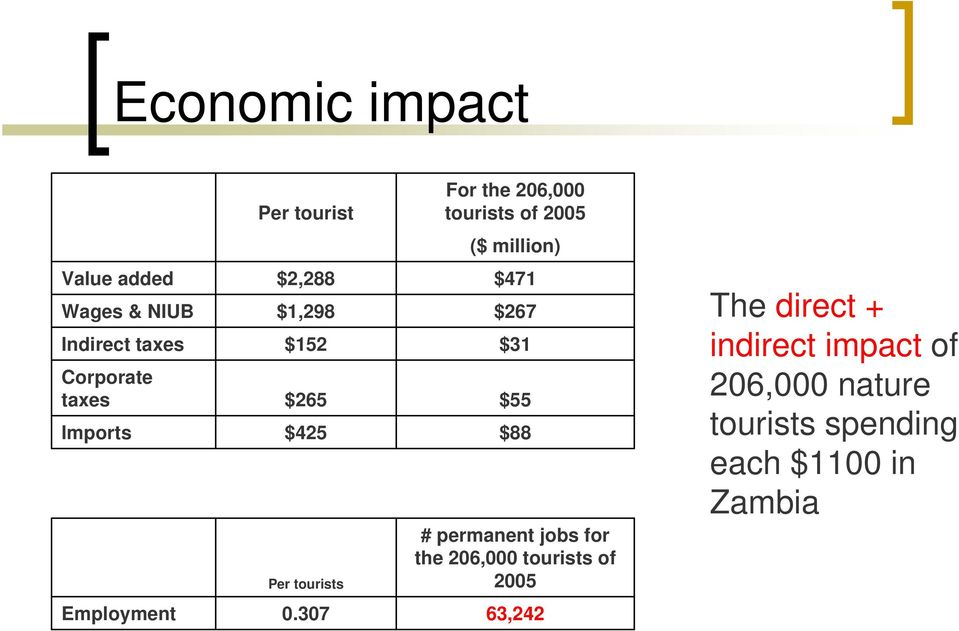 tourists $471 $267 $31 $55 $88 # permanent jobs for the 206,000 tourists of 2005 The