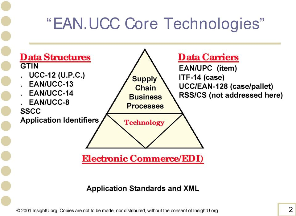 (item) ITF-14 (case) UCC/EAN-128 (case/pallet) RSS/CS (not addressed here) Electronic Commerce/EDI)