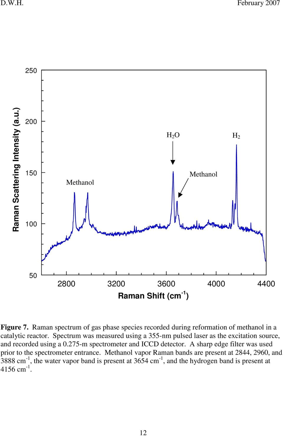 Spectrum was measured using a 355-nm pulsed laser as the excitation source, and recorded using a 0.275-m spectrometer and ICCD detector.