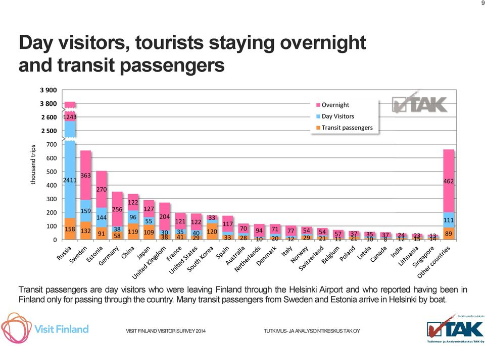 54 57 37 33 35 28 10 20 12 29 21 11 21 37 24 10 8 12 23 15 13 14 462 111 89 Transit passengers are day visitors who were leaving Finland through the Helsinki