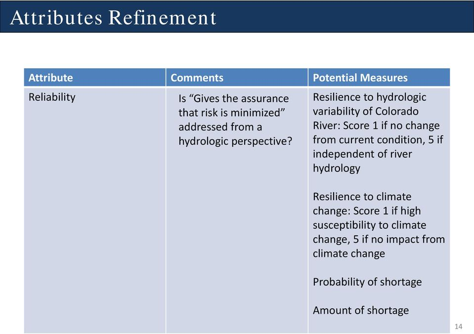 Resilience to hydrologic variability of Colorado River: Score 1 if no change from current condition, 5 if