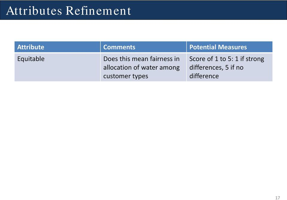 allocation of water among customer types Score of