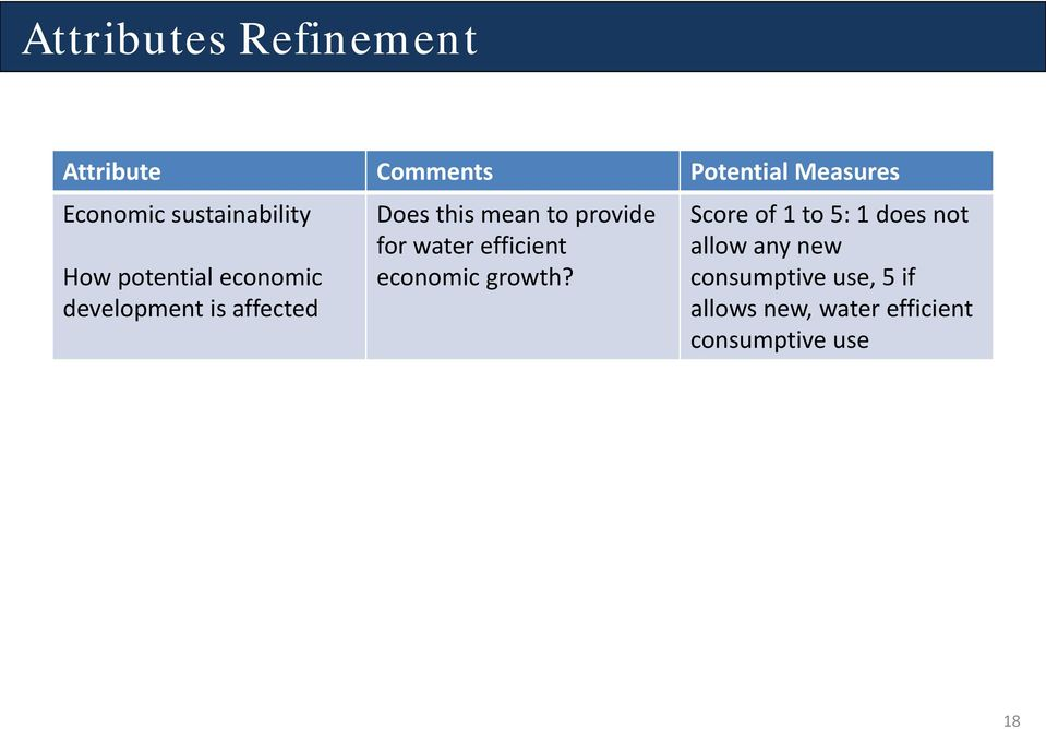 mean to provide for water efficient economic growth?