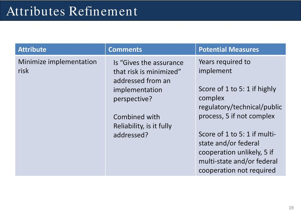 Years required to implement Score of 1 to 5: 1 if highly complex regulatory/technical/public process, 5 if not complex