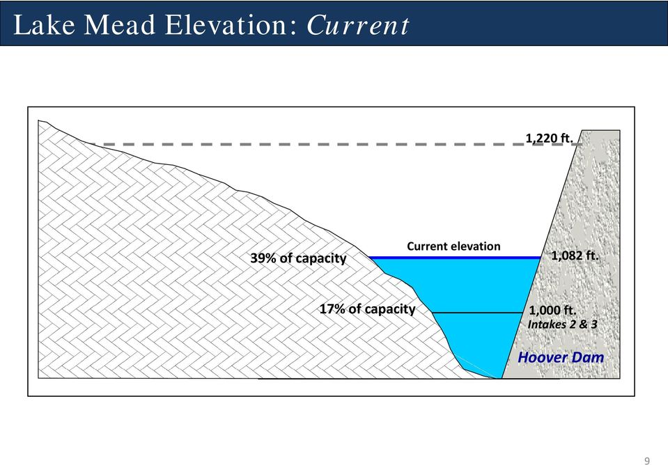 39% of capacity Current elevation