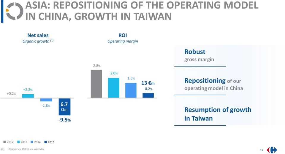 2% 1.5% 13 m 0.2% Repositioning of our operating model in China -1.8% 6.7 bn -9.