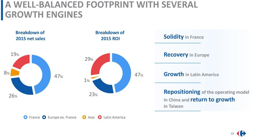 47% 1% 47% Growth in Latin America 26% 23% Repositioning of the operating model