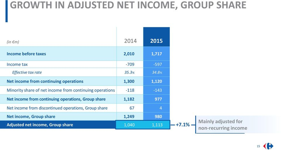 8% Net income from continuing operations 1,300 1,120 Minority share of net income from continuing operations -118-143 Net