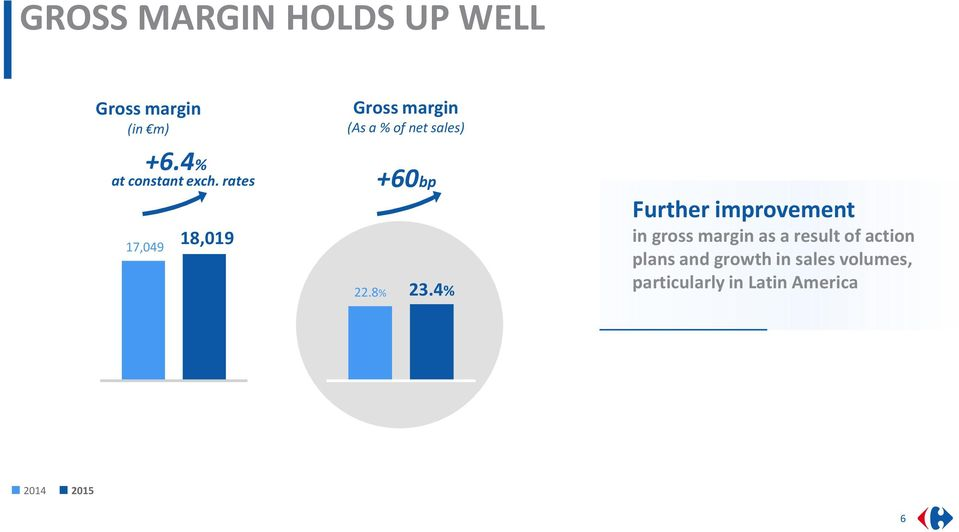 4% Further improvement in gross margin as a result of action plans and