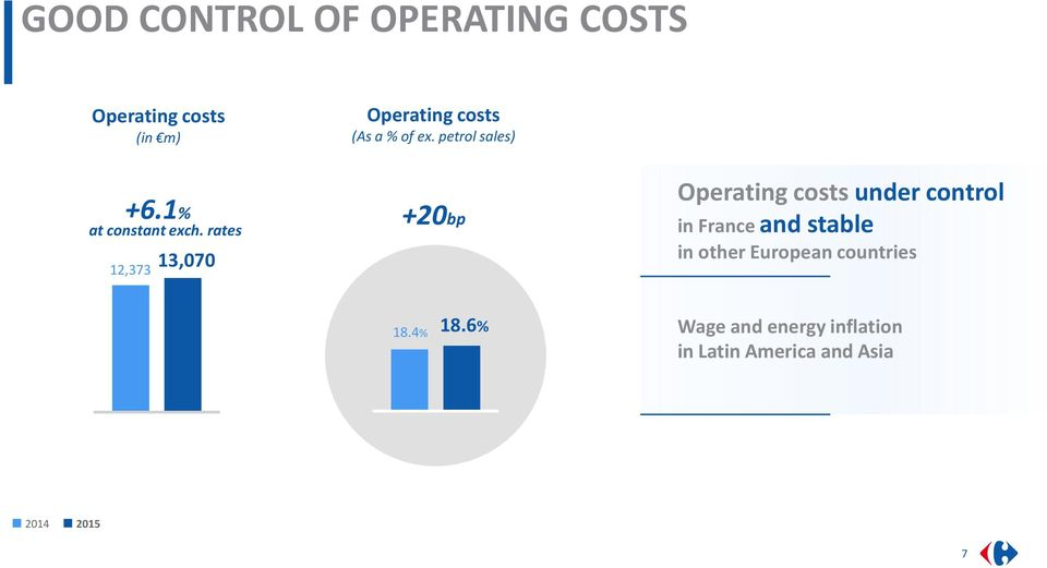 rates 12,373 13,070 +20bp Operating costs under control in France and stable in