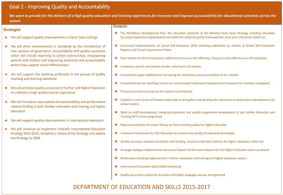 Years settings focussed inspections implemented and Síolta the national quality framework for early years education rolled out We will drive improvements in standards by the introduction of new