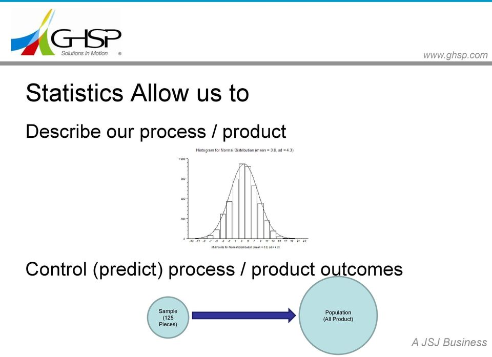 process / product outcomes Sample
