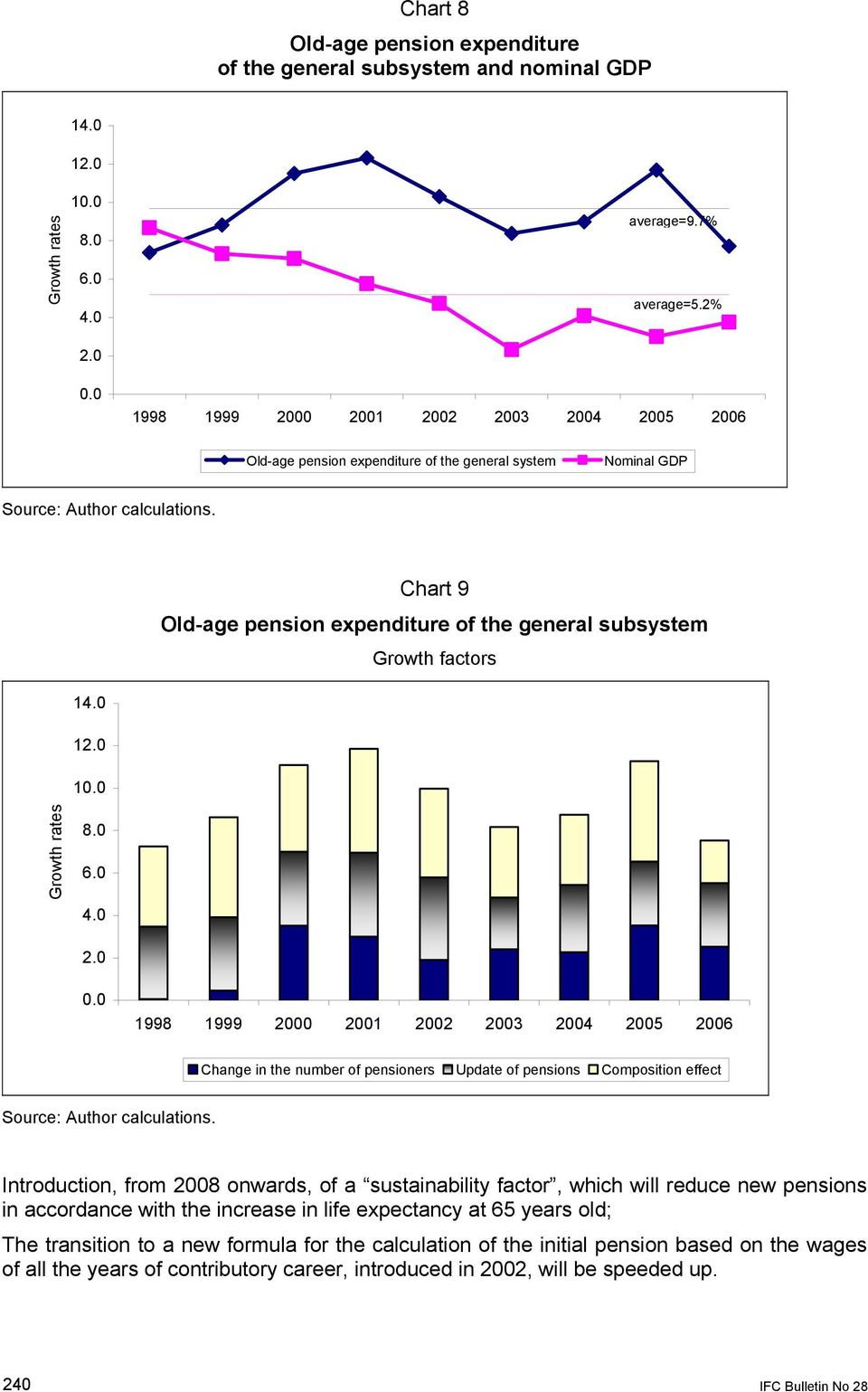 0 4.0 Change in the number of pensioners Update of pensions Composition effect Source: Author calculations.