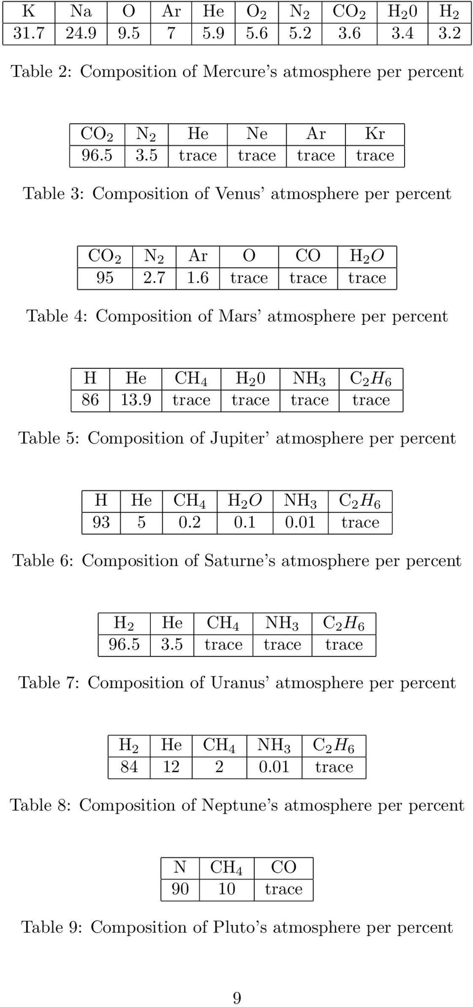 6 trace trace trace Table 4: Composition of Mars atmosphere per percent H He CH 4 H 2 0 NH 3 C 2 H 6 86 13.