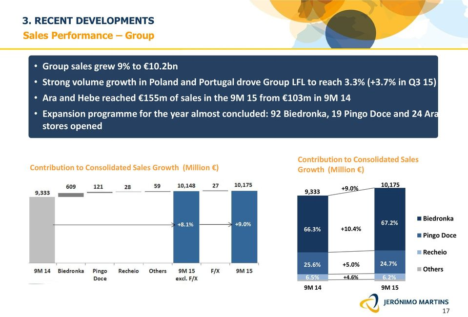 7% in Q3 15) Ara and Hebe reached 155m of sales in the 9M 15 from 103m in 9M 14 Expansion programme for the year almost concluded: 92