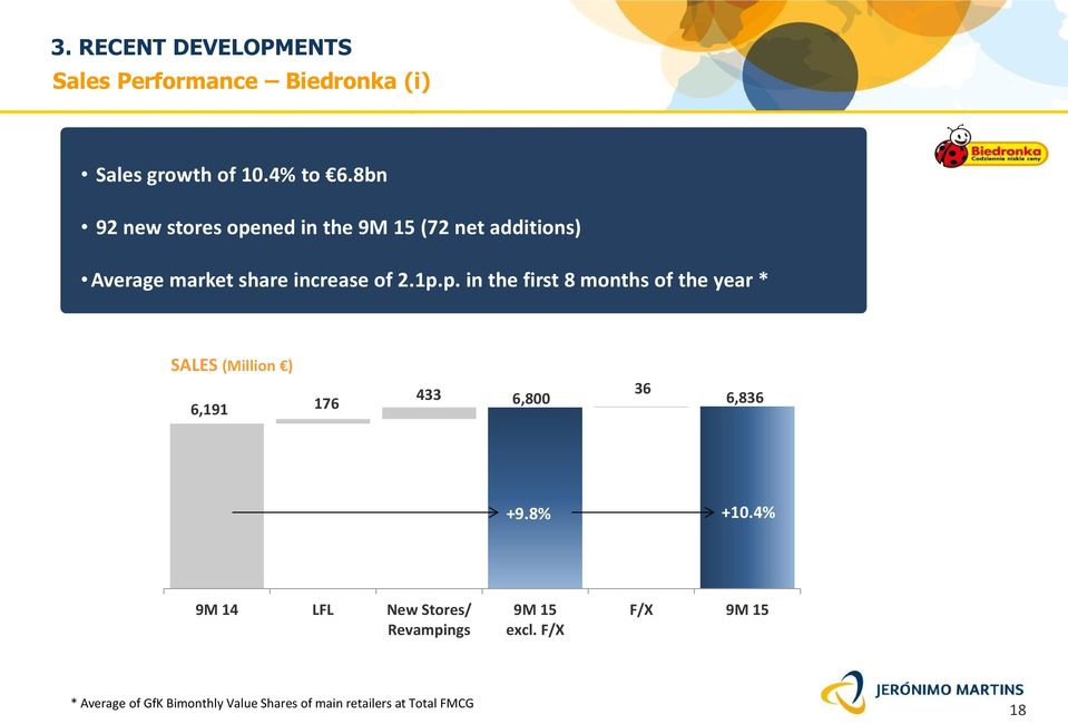 ned in the 9M 15 (72 net additions) Average market share increase of 2.1p.