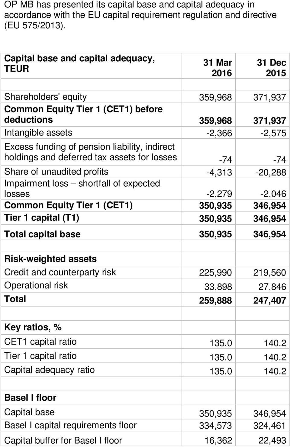 funding of pension liability, indirect holdings and deferred tax assets for losses -74-74 Share of unaudited profits -4,313-20,288 Impairment loss shortfall of expected losses -2,279-2,046 Common