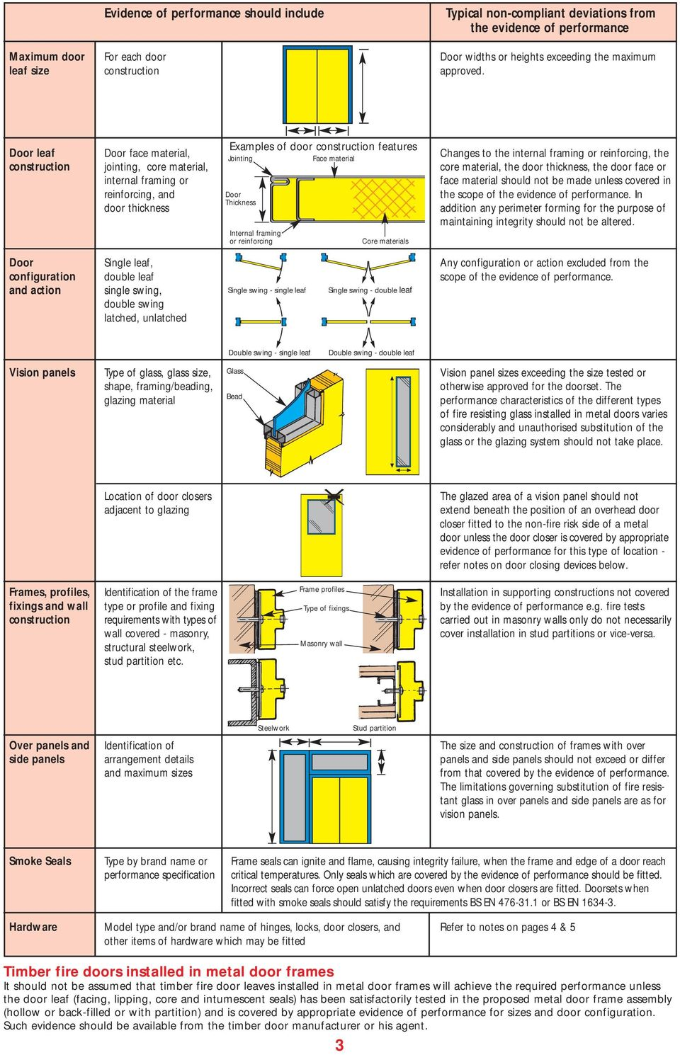 Examples of door construction features leaf face material, Changes to the internal framing or reinforcing, the Jointing Face material construction jointing, core material, core material, the door