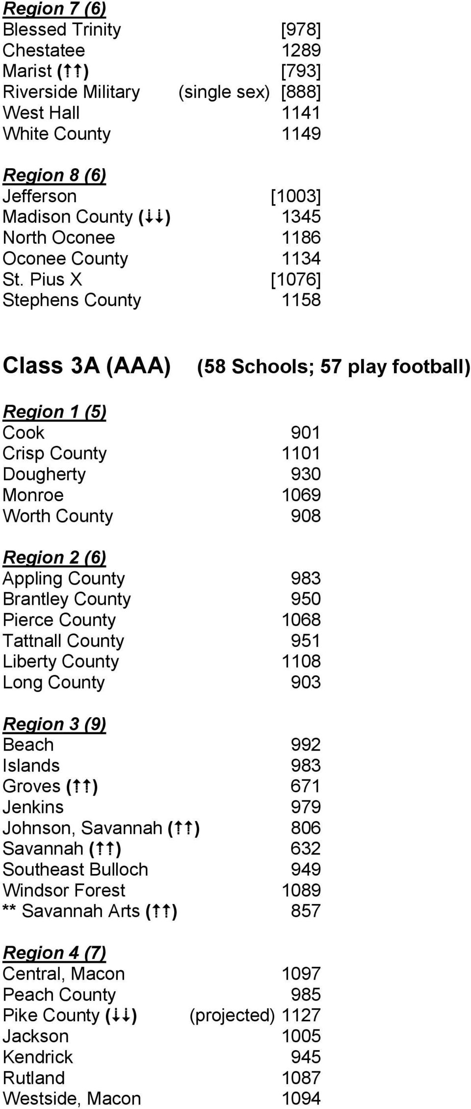 Pius X [1076] Stephens County 1158 Class 3A (AAA) (58 Schools; 57 play football) Region 1 (5) Cook 901 Crisp County 1101 Dougherty 930 Monroe 1069 Worth County 908 Region 2 (6) Appling County 983