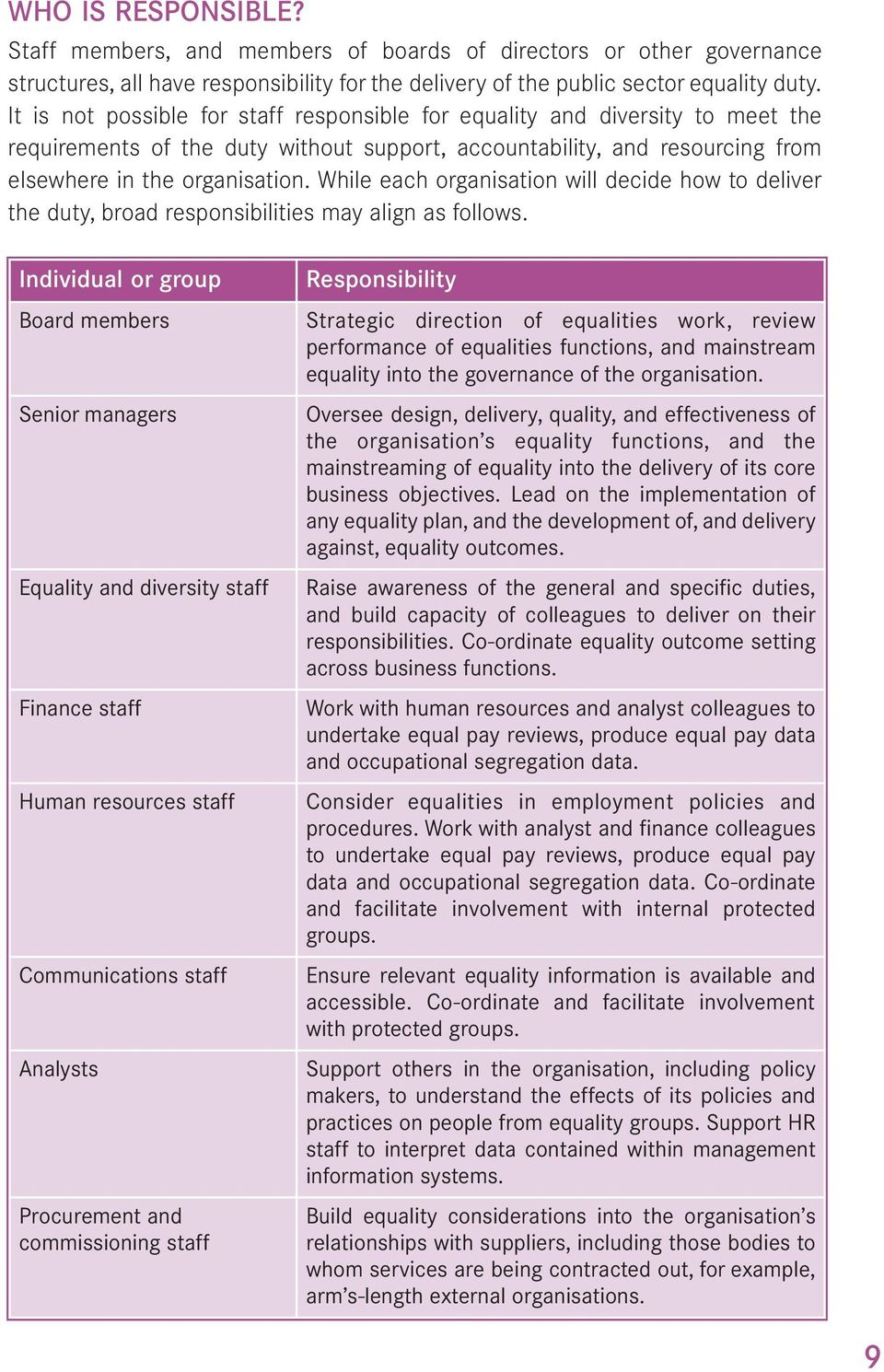 While each organisation will decide how to deliver the duty, broad responsibilities may align as follows.