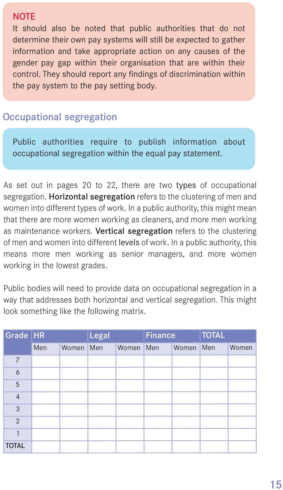 Occupational segregation Public authorities require to publish information about occupational segregation within the equal pay statement.