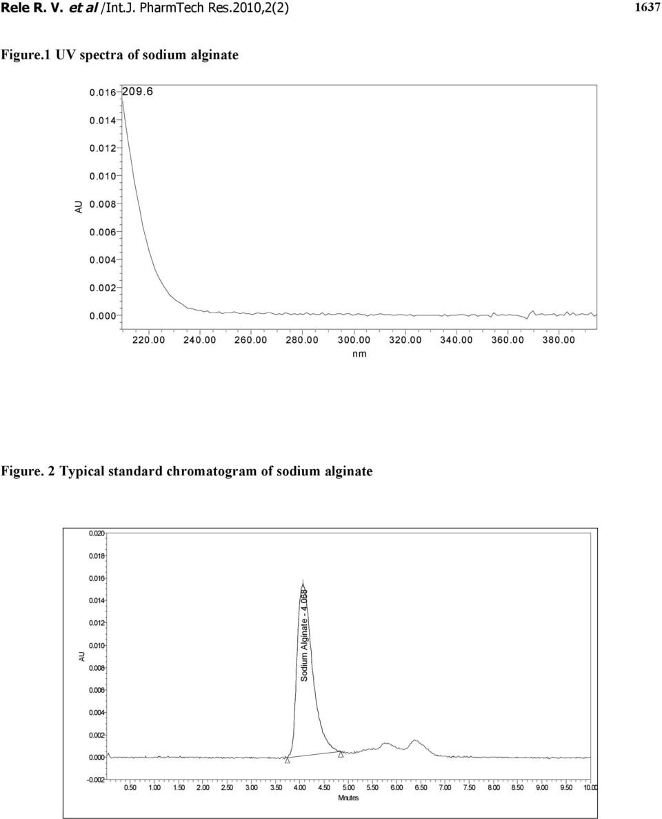 2 Typical standard chromatogram of sodium alginate 0.020 0.018 0.016 Sodium Alginate - 4.068-0.