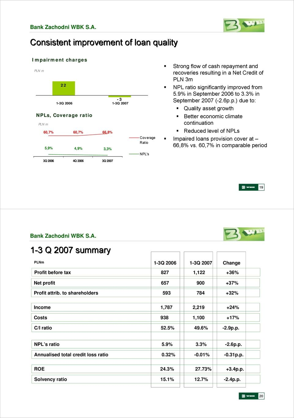 60,7% in comparable period 19 1-3 Q 2007 summary Change Profit before tax 827 1,122 +36% Net profit 657 900 +37% Profit attrib.