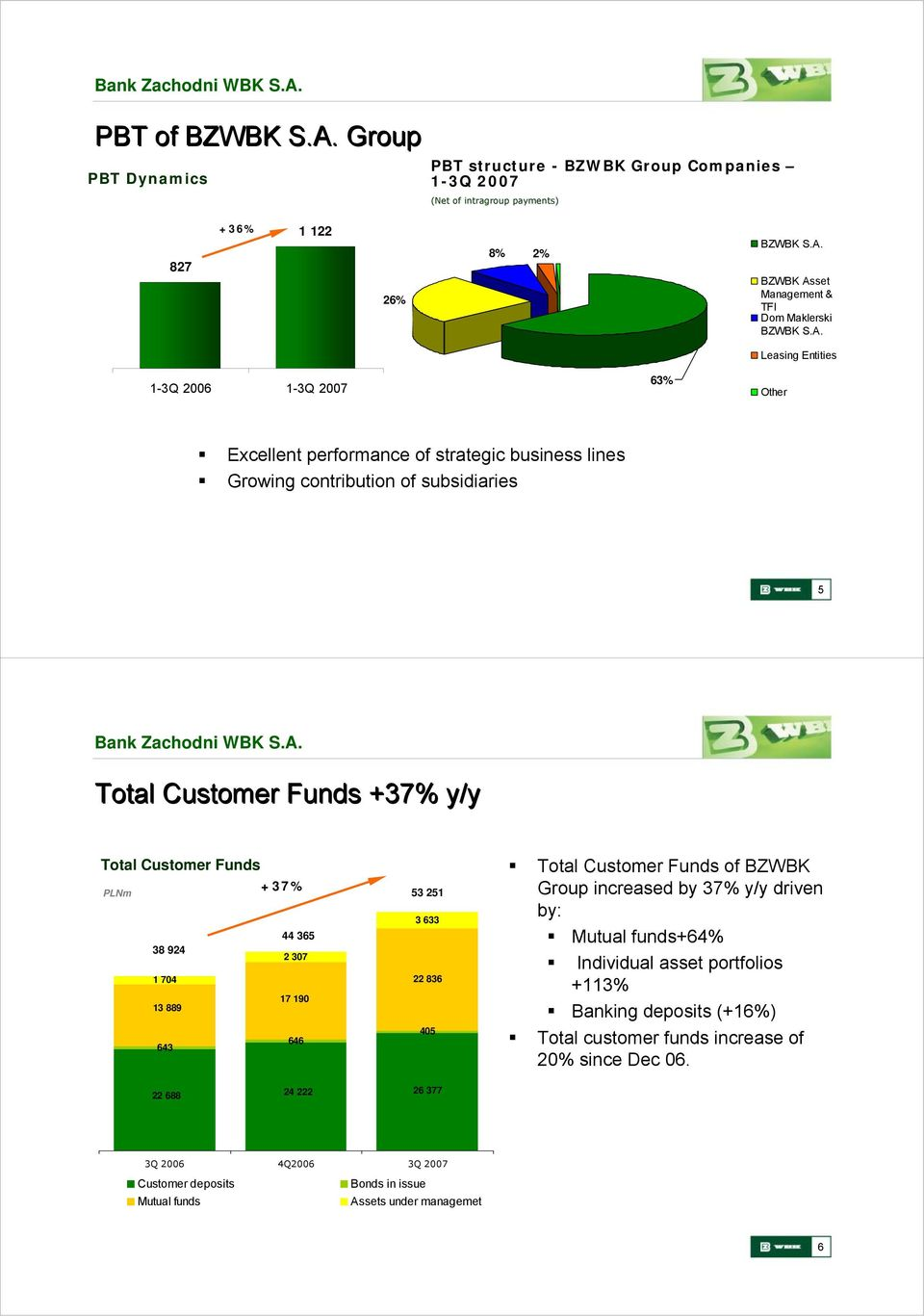 2 307 1 704 17 190 13 889 646 643 53 251 3 633 22 836 405 Total Customer Funds of BZWBK Group increased by 37% y/y driven by: Mutual funds+64% Individual asset portfolios +113% Banking