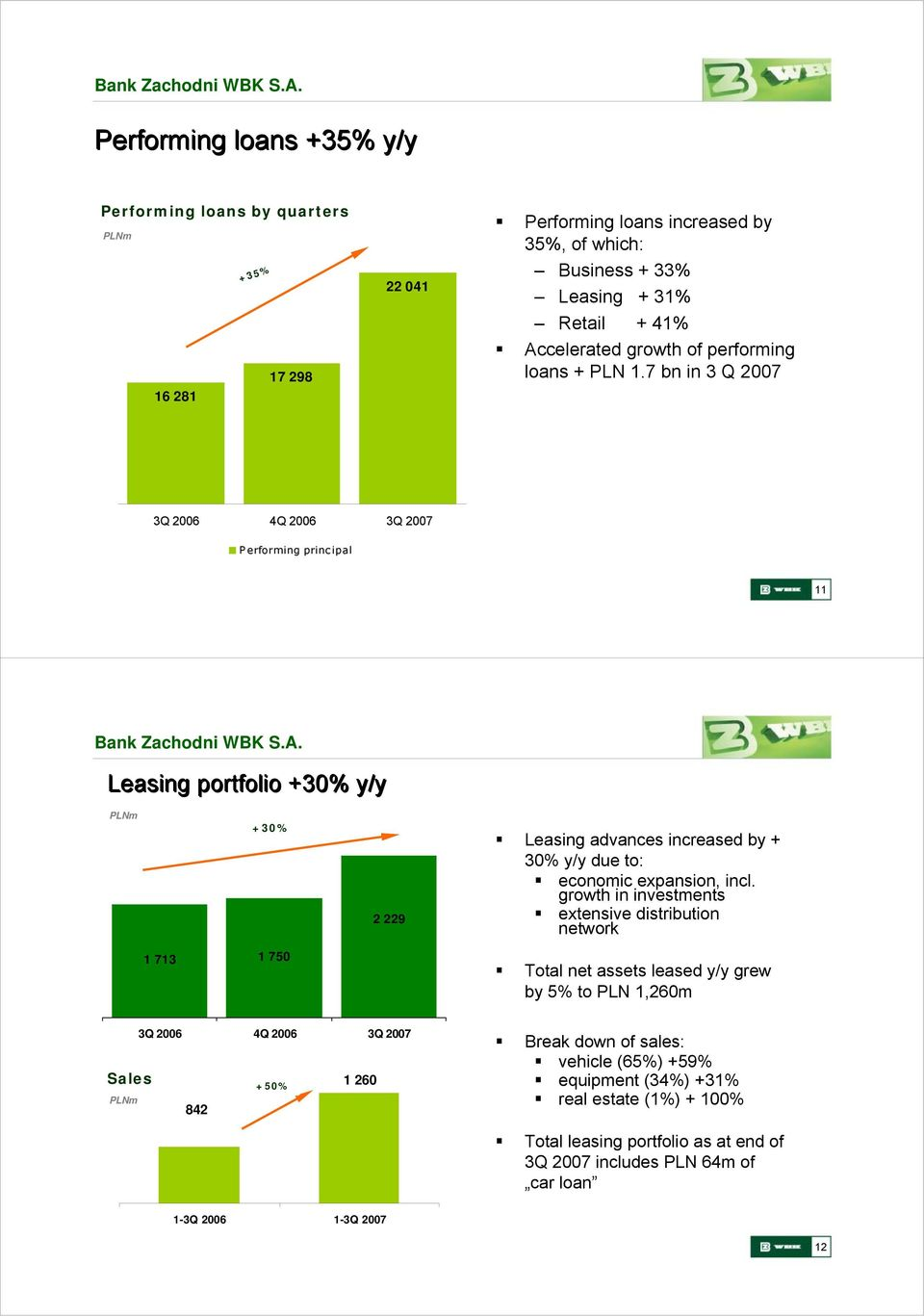 7 bn in 3 Q 2007 P erforming principal 11 Leasing portfolio +30% y/y +30% 2 229 Leasing advances increased by + 30% y/y due to: economic expansion, incl.
