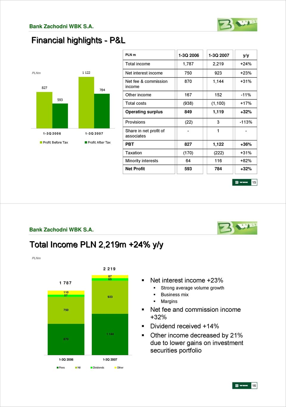 Taxation (170) (222) +31% Minority interests 64 116 +82% Net Profit 593 784 +32% 15 Total Income PLN 2,219m +24% y/y 2 219 1 787 110 57 750 870 87 65 923 1 144 Net interest income +23% Strong