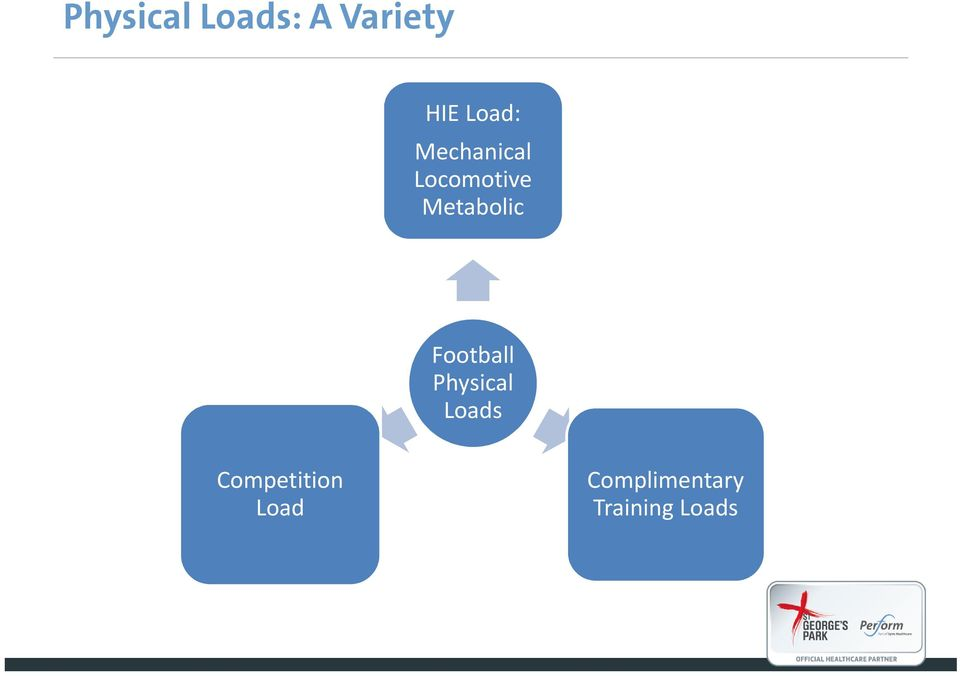 Metabolic Football Physical Loads