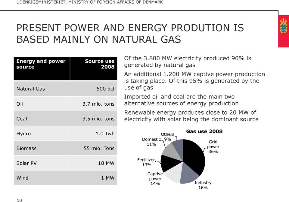 Of this 95% is generated by the use of gas Imported oil and coal are the main two alternative sources of energy production Renewable energy produces close to 20 MW of