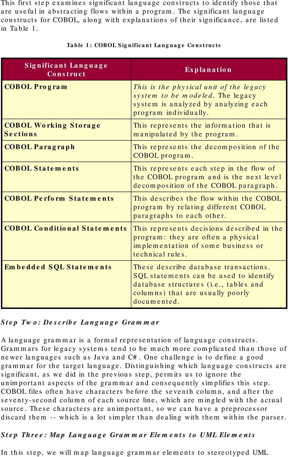 Table 1: COBOL Significant Language Constructs Significant Language Construct COBOL Program COBOL Working Storage Sections COBOL Paragraph COBOL Statements COBOL Perform Statements COBOL Conditional