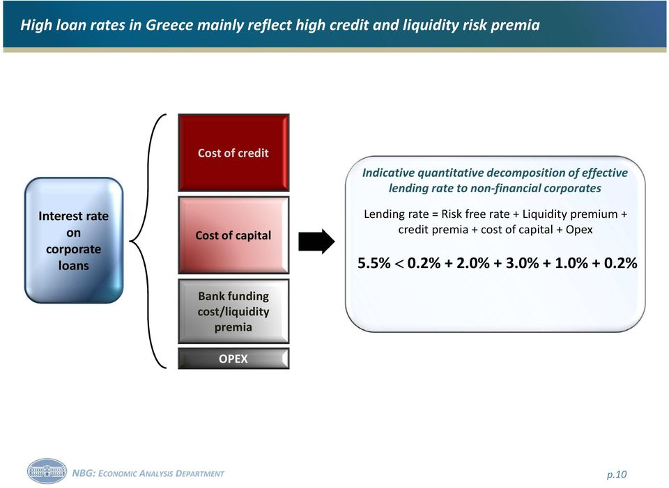 decomposition of effective lending rate to non-financial corporates Lending rate = Risk free rate +
