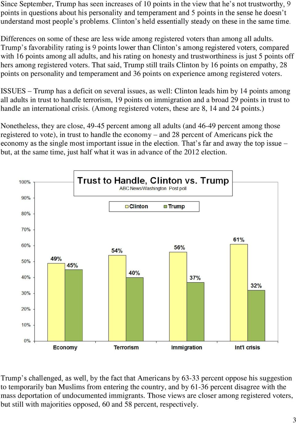 Trump s favorability rating is 9 points lower than Clinton s among registered voters, compared with 16 points among all adults, and his rating on honesty and trustworthiness is just 5 points off hers