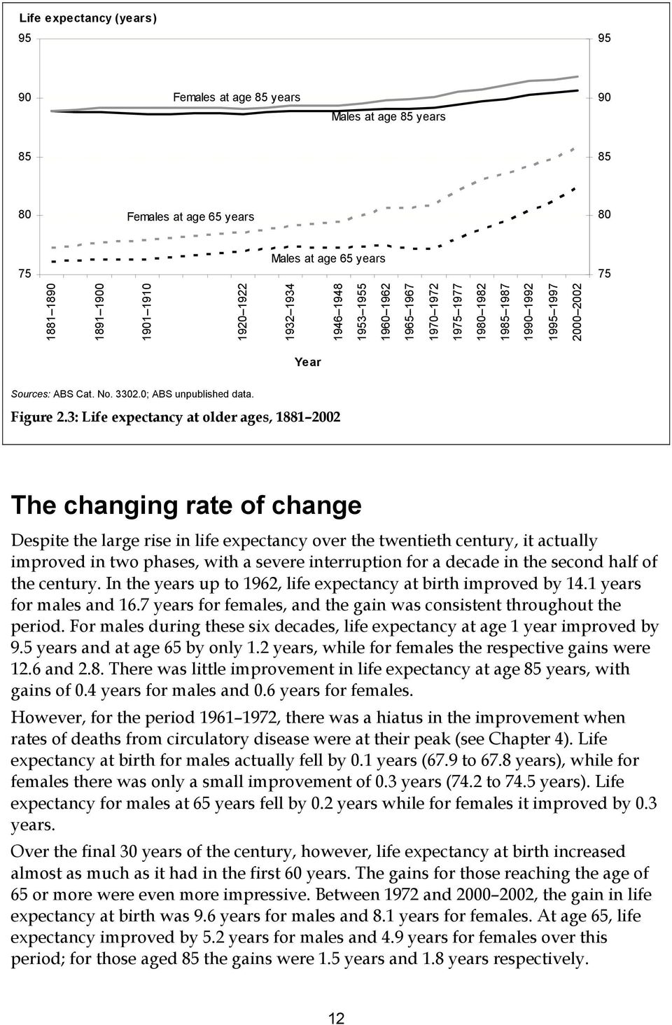 3: Life expectancy at older ages, 1881 2002 The changing rate of change Despite the large rise in life expectancy over the twentieth century, it actually improved in two phases, with a severe