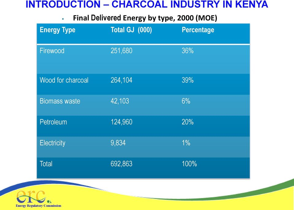 Firewood 251,680 36% Wood for charcoal 264,104 39% Biomass waste