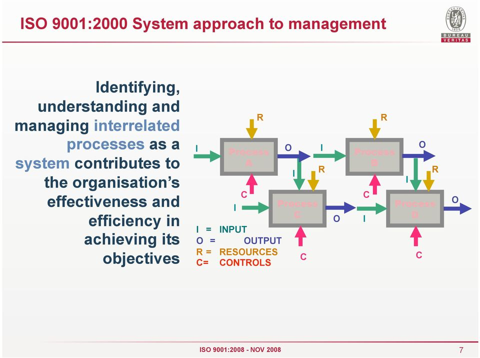 and efficiency in achieving its objectives I R Process A I C I = INPUT O = OUTPUT R