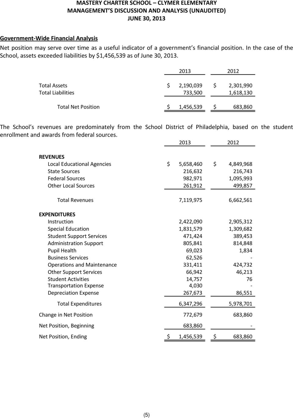 2013 2012 Total Assets $ 2,190,039 $ 2,301,990 Total Liabilities 733,500 1,618,130 Total Net Position $ 1,456,539 $ 683,860 The School s revenues are predominately from the School District of
