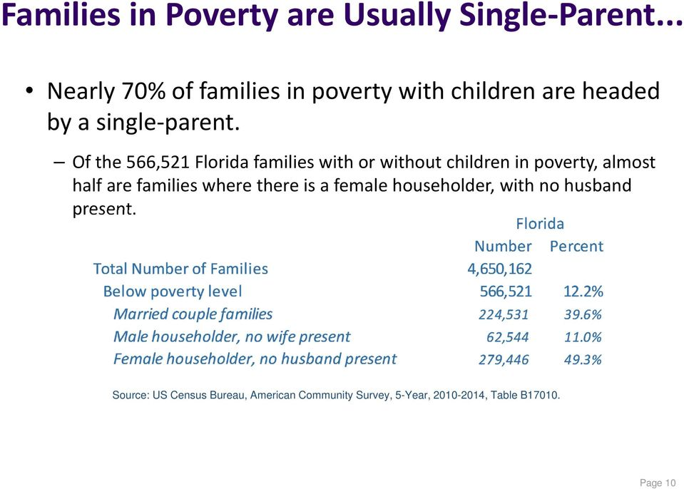Of the 566,521 Florida families with or without children in poverty, almost half are families